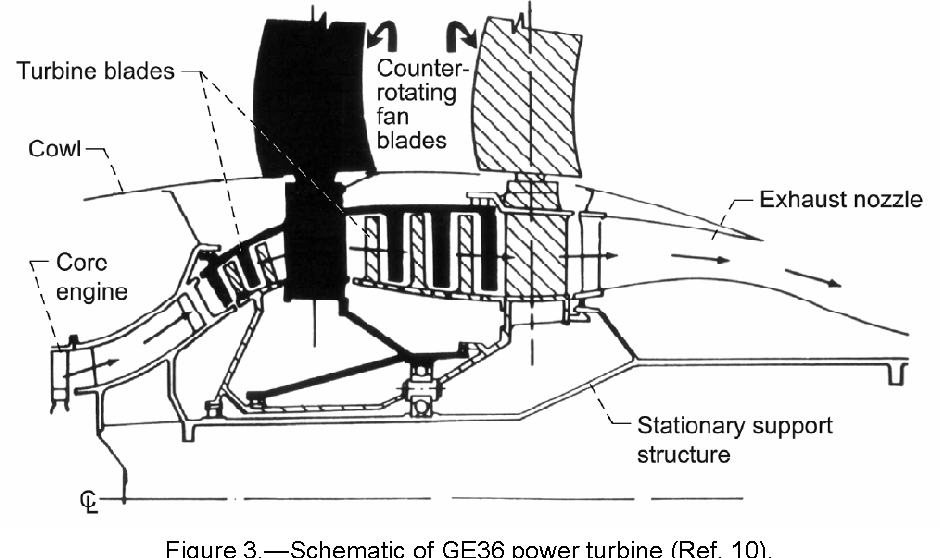 Figure 3 from Performance and Weight Estimates for an Advanced Open on f414 ge 400 engine, f135 engine, tp400 engine, ge udf engine, propeller engine, cfm56-3 engine, bypass engine, turbojet engine, v2500 engine, turbofan engine, ge90 engine, world's largest steam engine, propfan engine, 777 ge engine, turboshaft engine, boeing 707 engine, hovercraft engine, cf6-80c2 engine, t700 engine,