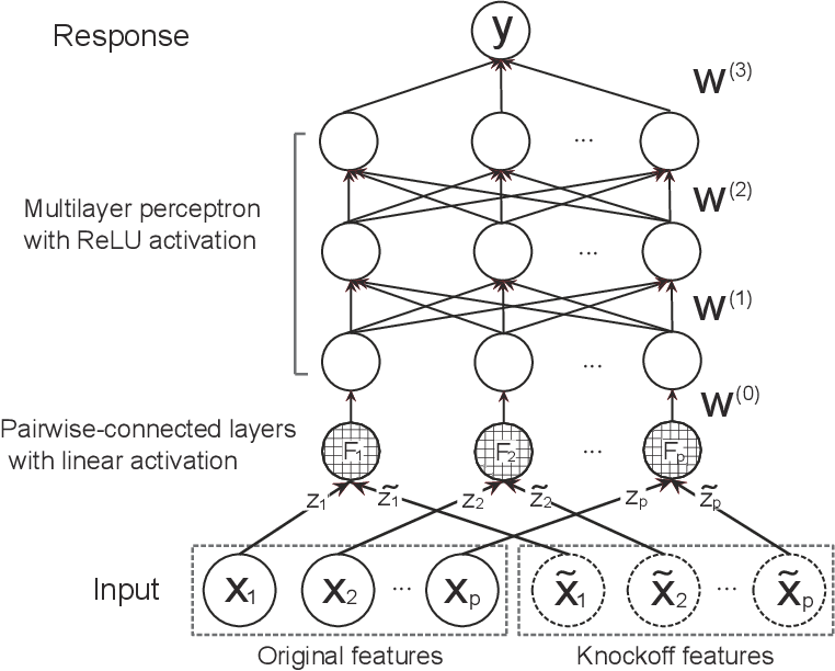 Figure 1 for DeepPINK: reproducible feature selection in deep neural networks