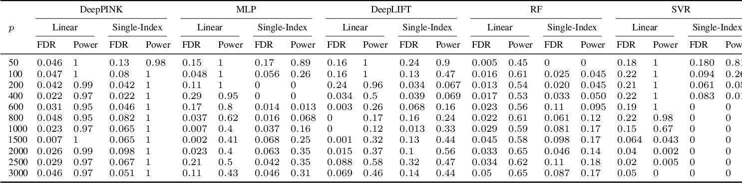 Figure 2 for DeepPINK: reproducible feature selection in deep neural networks