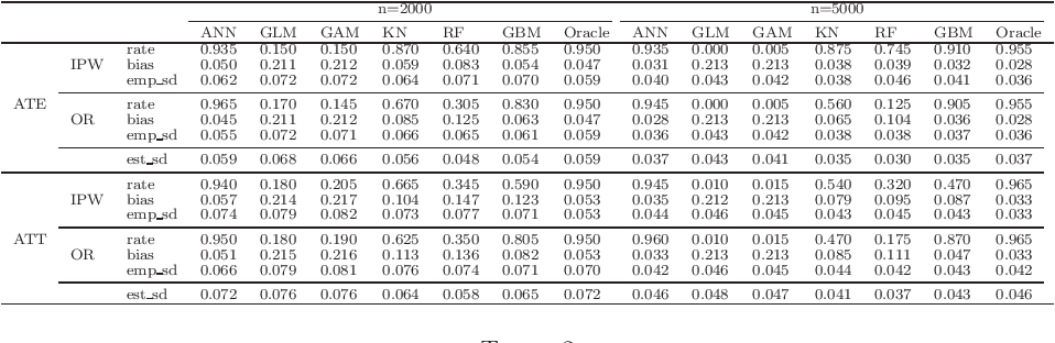 Figure 1 for Efficient Estimation of General Treatment Effects using Neural Networks with A Diverging Number of Confounders