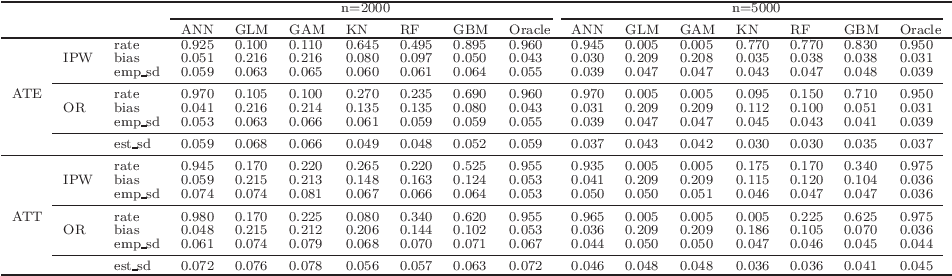 Figure 3 for Efficient Estimation of General Treatment Effects using Neural Networks with A Diverging Number of Confounders