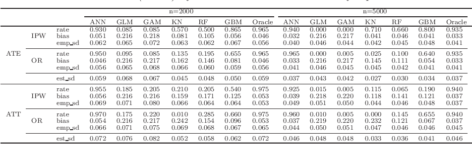 Figure 4 for Efficient Estimation of General Treatment Effects using Neural Networks with A Diverging Number of Confounders
