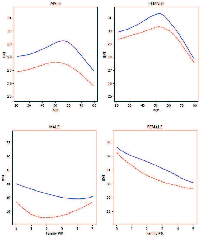 Figure 2 for Efficient Estimation of General Treatment Effects using Neural Networks with A Diverging Number of Confounders