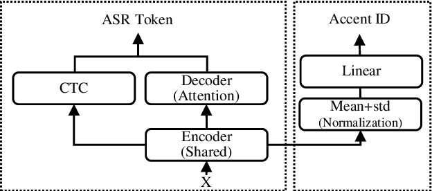 Figure 1 for E2E-based Multi-task Learning Approach to Joint Speech and Accent Recognition