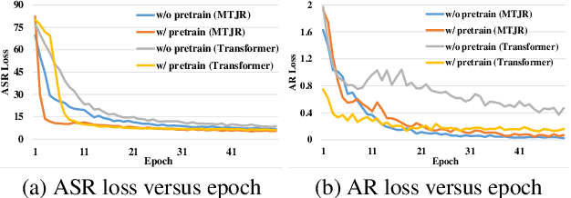 Figure 4 for E2E-based Multi-task Learning Approach to Joint Speech and Accent Recognition