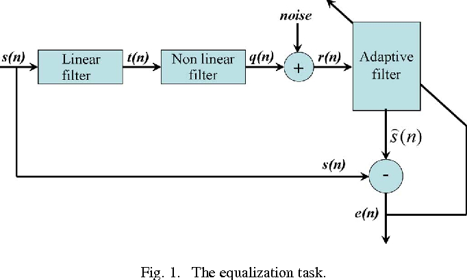 Figure 1 for Extension of Wirtinger's Calculus to Reproducing Kernel Hilbert Spaces and the Complex Kernel LMS