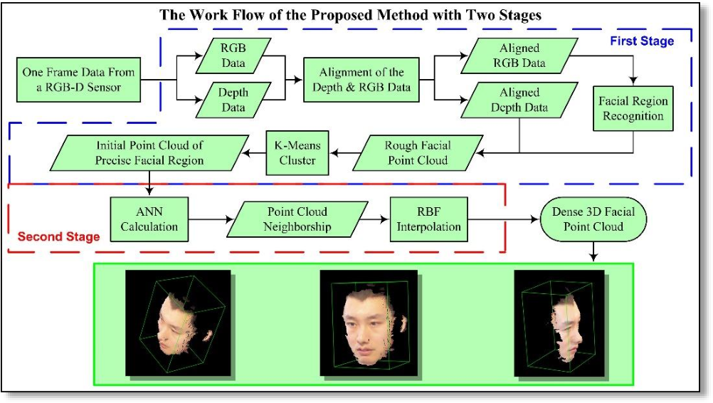 Figure 1 for Dense 3D Facial Reconstruction from a Single Depth Image in Unconstrained Environment