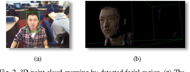 Figure 3 for Dense 3D Facial Reconstruction from a Single Depth Image in Unconstrained Environment