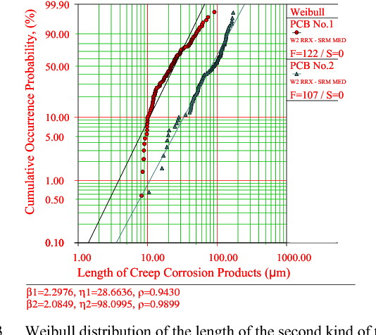 Figure 13 from Investigation on Mechanism of Creep Corrosion of