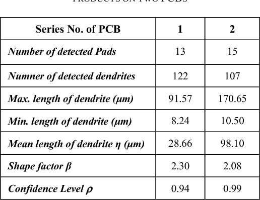 Table IV from Investigation on Mechanism of Creep Corrosion of