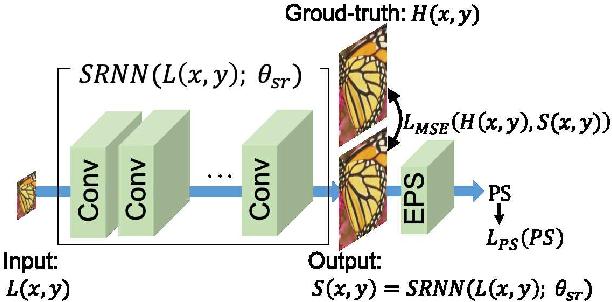 Figure 3 for Image Super-Resolution using Explicit Perceptual Loss