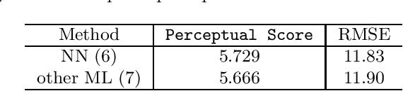 Figure 4 for Image Super-Resolution using Explicit Perceptual Loss