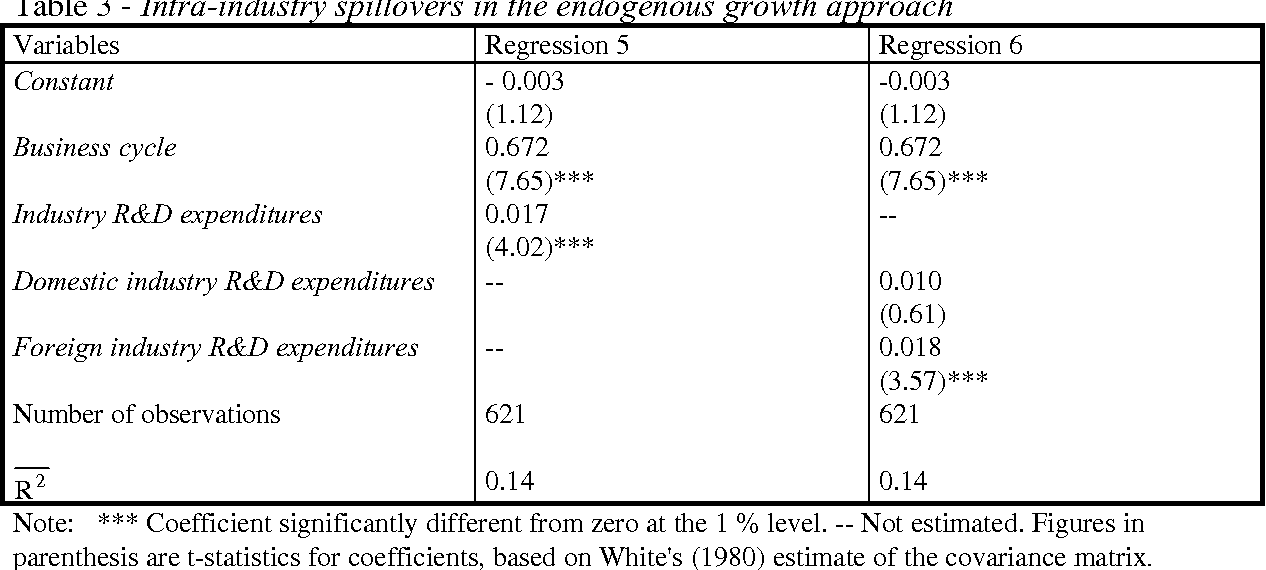Table 3 - Intra-industry spillovers in the endogenous growth approach