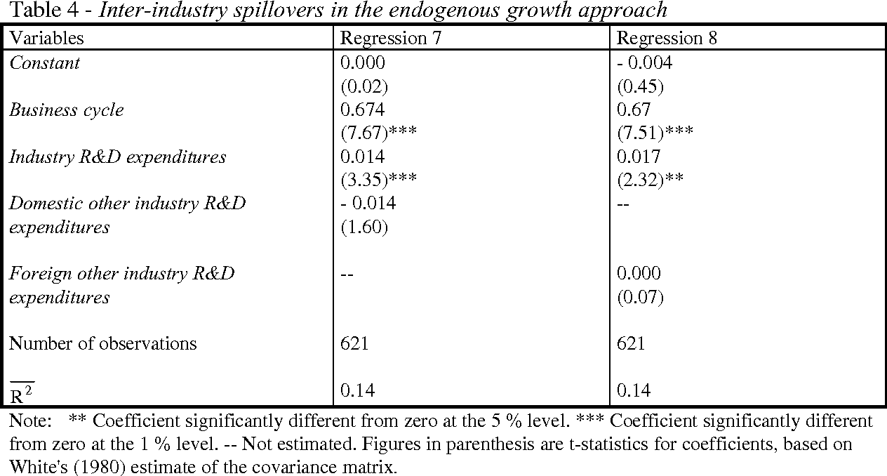 Table 4 - Inter-industry spillovers in the endogenous growth approach