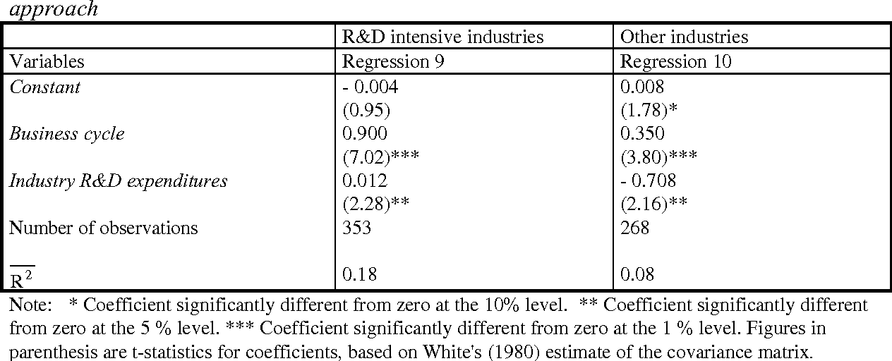 Table 5 - Results from more and less R&D intensive sectors within the endogenous growth approach