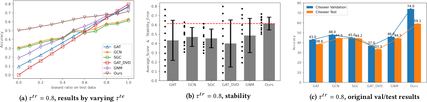Figure 4 for Stable Prediction on Graphs with Agnostic Distribution Shift