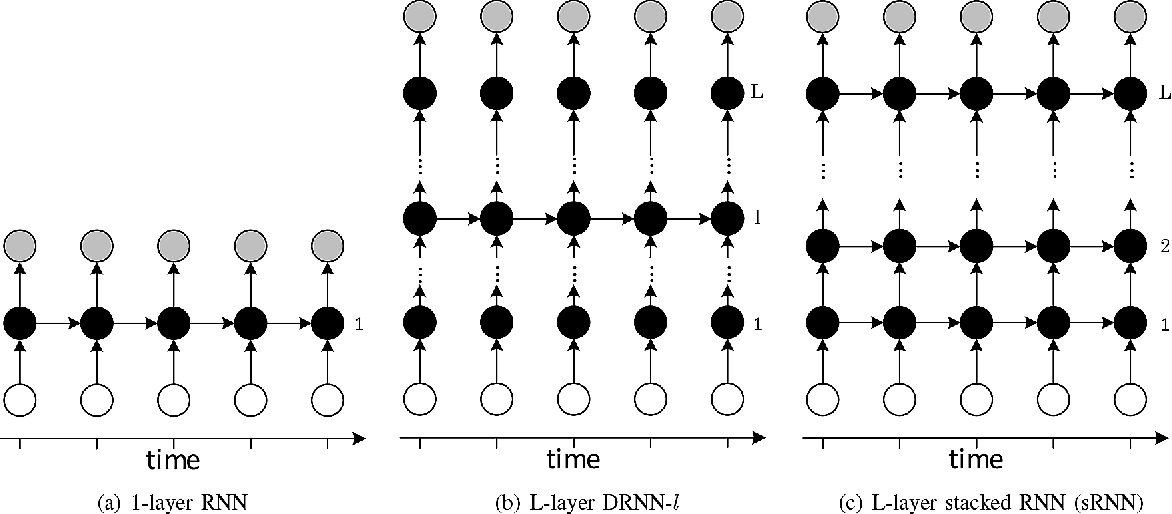 Figure 1 for Joint Optimization of Masks and Deep Recurrent Neural Networks for Monaural Source Separation