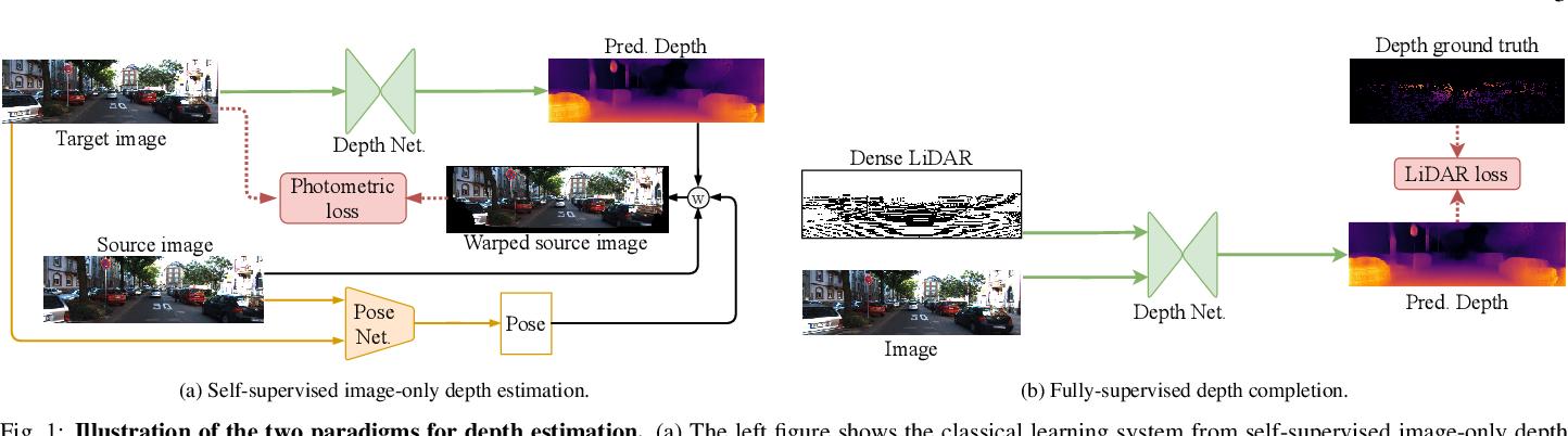 Figure 2 for LiDARTouch: Monocular metric depth estimation with a few-beam LiDAR