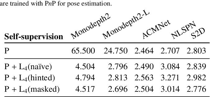 Figure 4 for LiDARTouch: Monocular metric depth estimation with a few-beam LiDAR
