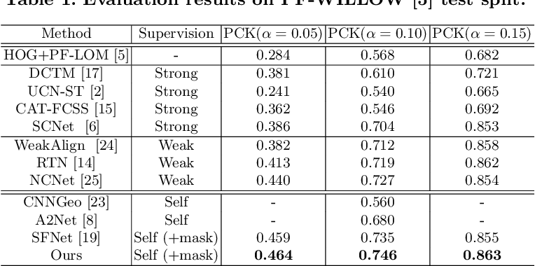 Figure 2 for Confidence-aware Adversarial Learning for Self-supervised Semantic Matching