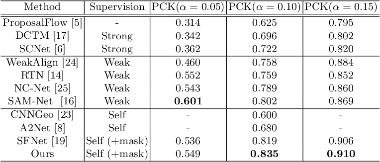 Figure 4 for Confidence-aware Adversarial Learning for Self-supervised Semantic Matching