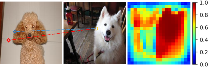 Figure 1 for Confidence-aware Adversarial Learning for Self-supervised Semantic Matching
