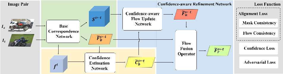 Figure 3 for Confidence-aware Adversarial Learning for Self-supervised Semantic Matching