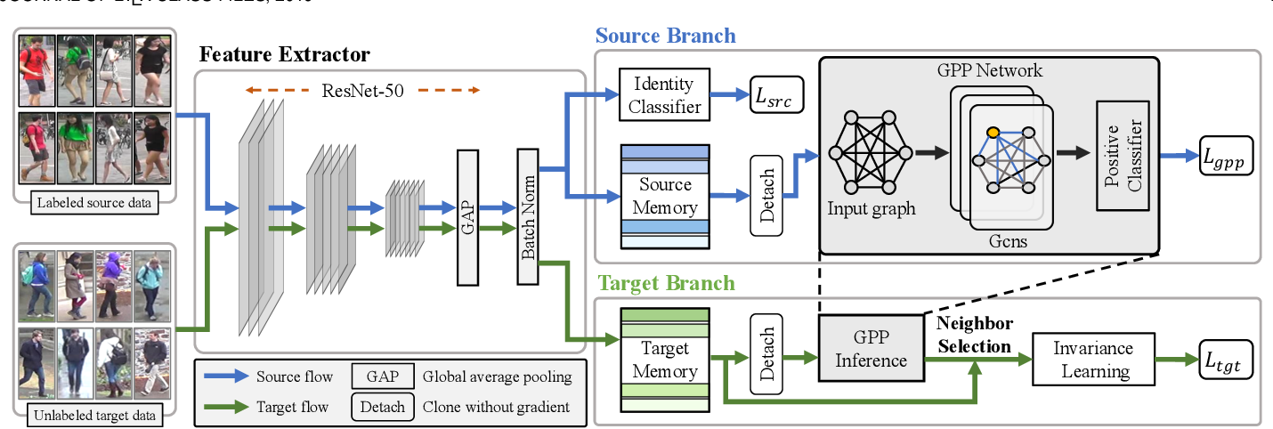 Figure 3 for Learning to Adapt Invariance in Memory for Person Re-identification