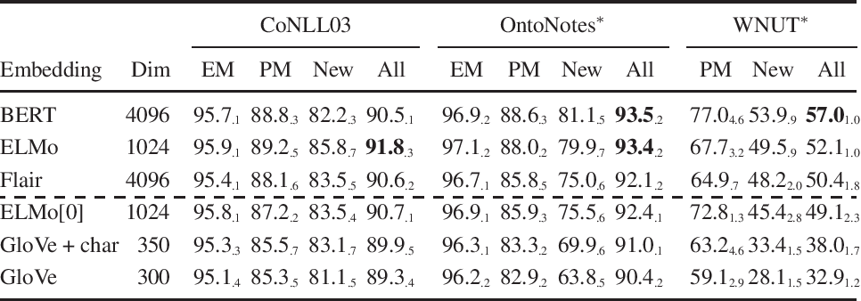 Figure 2 for Contextualized Embeddings in Named-Entity Recognition: An Empirical Study on Generalization