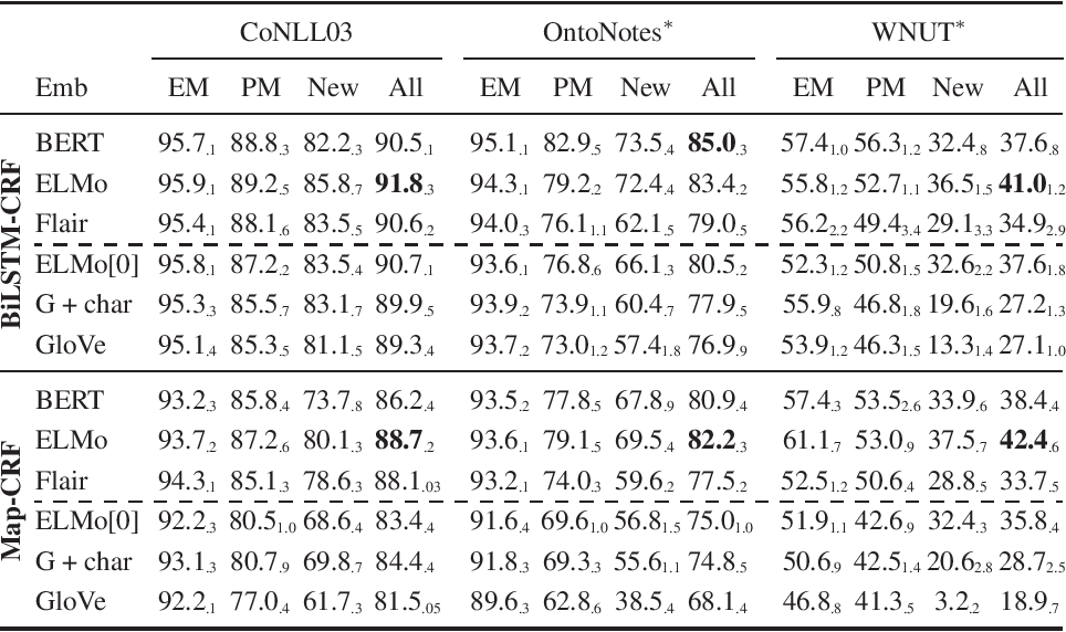 Figure 3 for Contextualized Embeddings in Named-Entity Recognition: An Empirical Study on Generalization