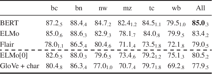 Figure 4 for Contextualized Embeddings in Named-Entity Recognition: An Empirical Study on Generalization