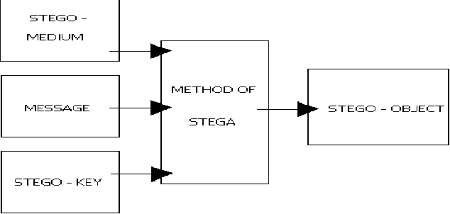 Figure 1 from video steganography using flash video flv semantic basic steganography embedding process ccuart Image collections
