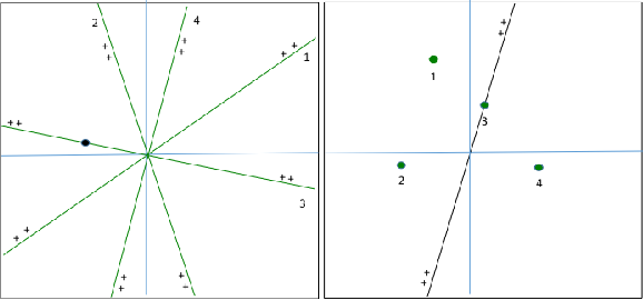 Figure 1 for Near-optimal linear decision trees for k-SUM and related problems
