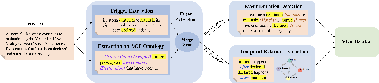 Figure 3 for EventPlus: A Temporal Event Understanding Pipeline