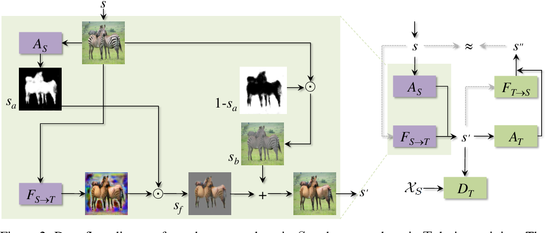 Figure 3 for Unsupervised Attention-guided Image to Image Translation