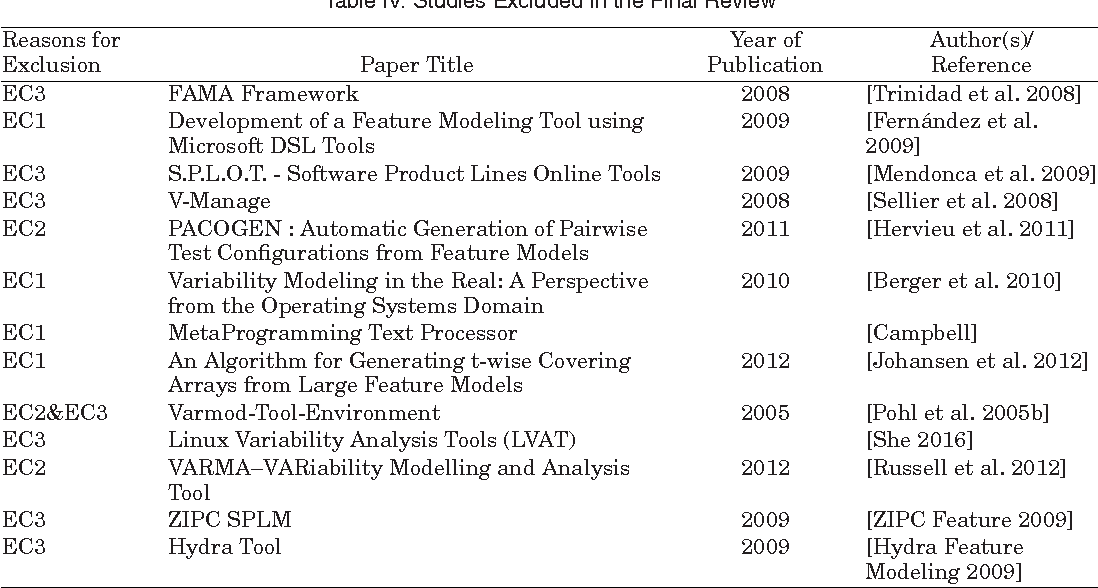 Table VIII from CASE Tool Support for Variability Management in