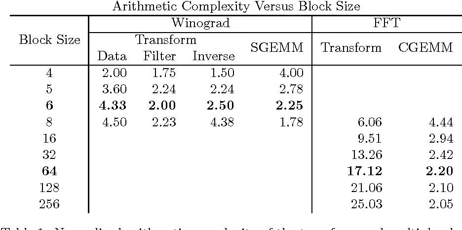 Figure 1 for Fast Algorithms for Convolutional Neural Networks