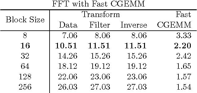 Figure 3 for Fast Algorithms for Convolutional Neural Networks
