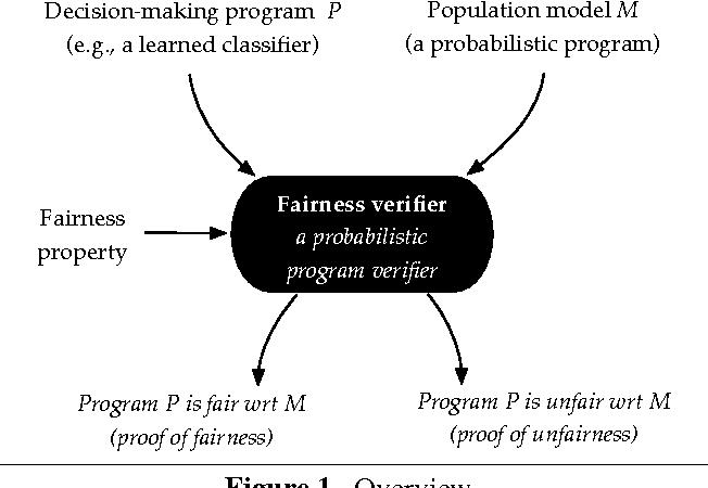 Figure 1 for Fairness as a Program Property