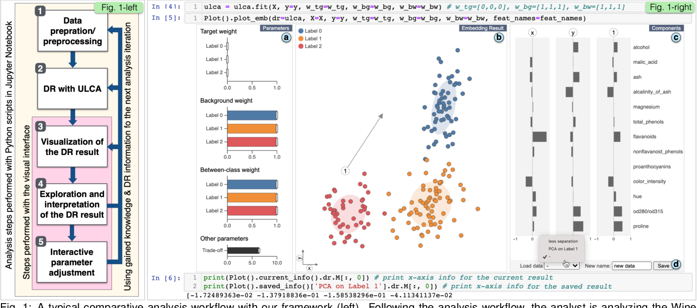 Figure 1 for Interactive Dimensionality Reduction for Comparative Analysis