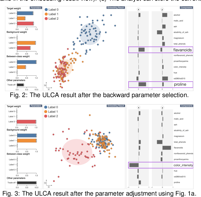 Figure 2 for Interactive Dimensionality Reduction for Comparative Analysis