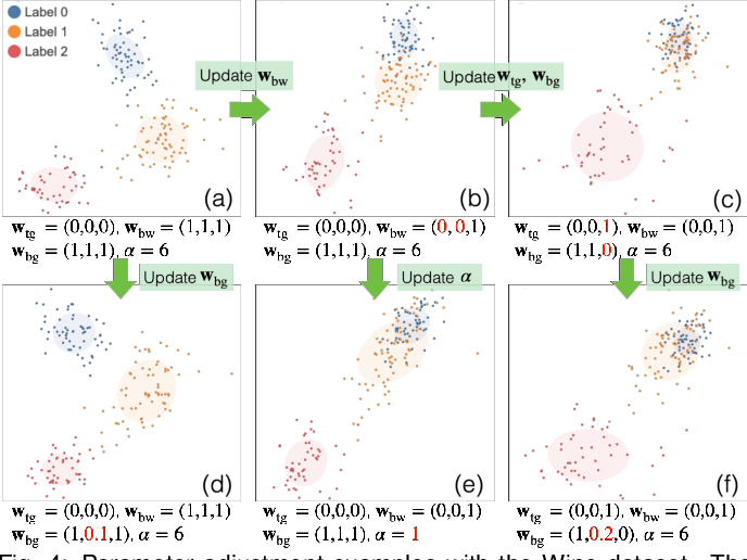 Figure 3 for Interactive Dimensionality Reduction for Comparative Analysis