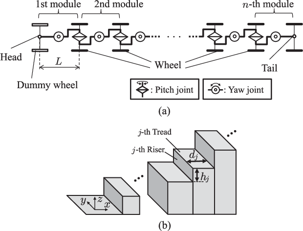 Development and Control of Articulated Mobile Robot for