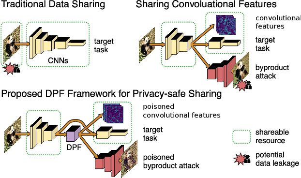 Figure 1 for Deep Poisoning Functions: Towards Robust Privacy-safe Image Data Sharing