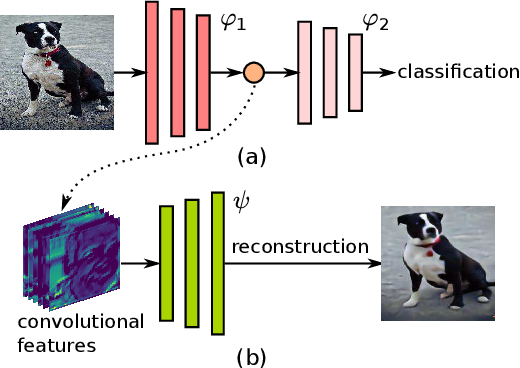Figure 3 for Deep Poisoning Functions: Towards Robust Privacy-safe Image Data Sharing