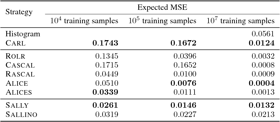 Figure 1 for Likelihood-free inference with an improved cross-entropy estimator