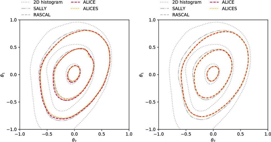 Figure 4 for Likelihood-free inference with an improved cross-entropy estimator