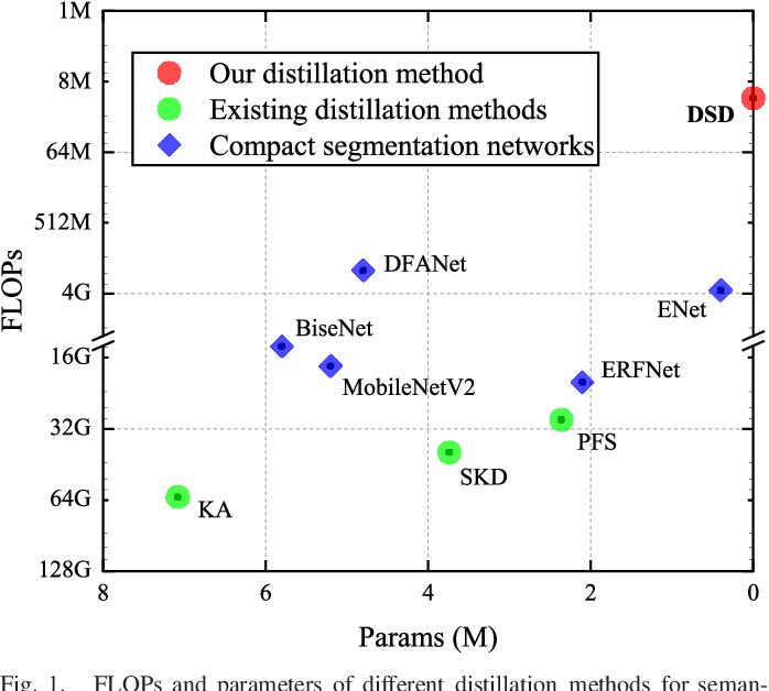 Figure 1 for Double Similarity Distillation for Semantic Image Segmentation