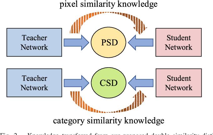 Figure 3 for Double Similarity Distillation for Semantic Image Segmentation