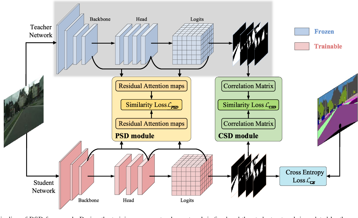 Figure 4 for Double Similarity Distillation for Semantic Image Segmentation